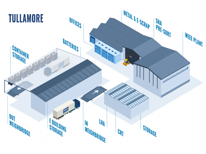 kmk-facilities-infographic-tullamore-2