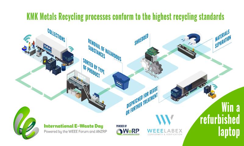 new-international-e-waste-day-2020